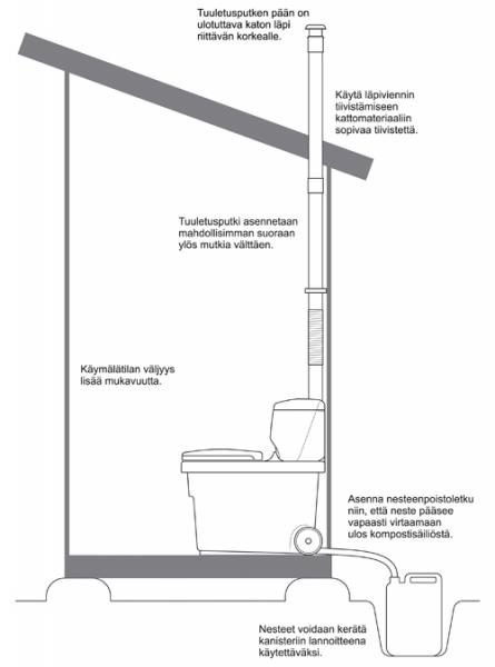 Biolan Kuivikekäymälä tummanvihreä