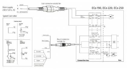 Huippuimuri Vilpe Eco 220P/160/ER/700 vihreä