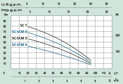 Avokaivopumppu MARINA SCM 4-F 1100 W 1-V