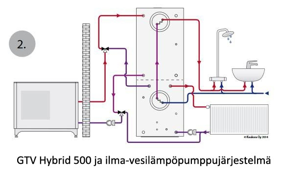 Energiavaraaja Jäspi GTV 500 Hybrid