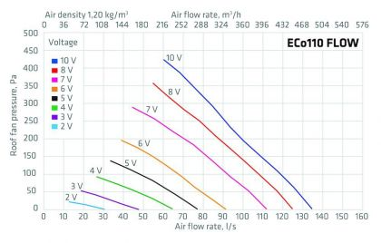 Huippuimuri Vilpe Eco 110P/700 Flow vihreä