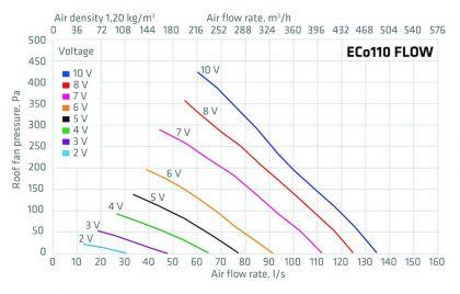 huippuimuri Vilpe Eco 110P/700 Flow tiilenpunainen