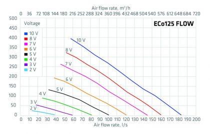 Huippuimuri Vilpe Eco 125p/700 Flow vihreä