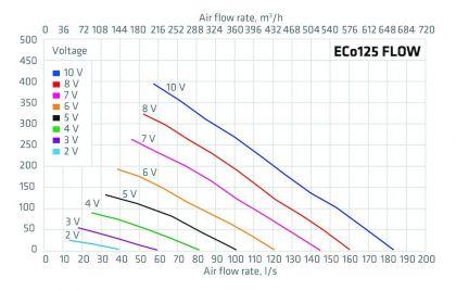 Huippuimuri Vilpe Eco 125p/700 Flow vaaleanharmaa