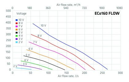 Huippuimuri Vilpe Eco 160p/700 Flow punainen