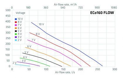 Huippuimuri Vilpe Eco 160p/700 Flow musta