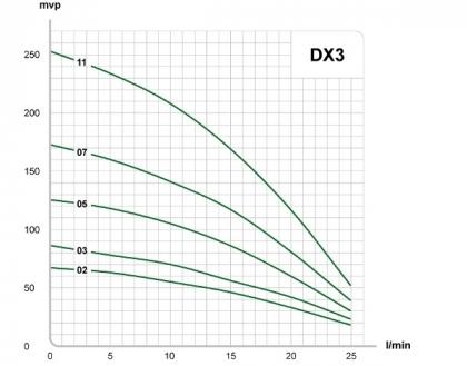 Porakaivopumppu DX3-03 1-v suora, 25l/min