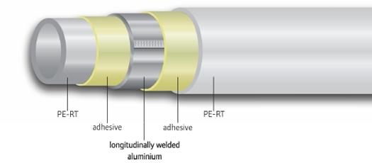 Komposiittiputki Uponor 20x2,25 mm/5 m salko