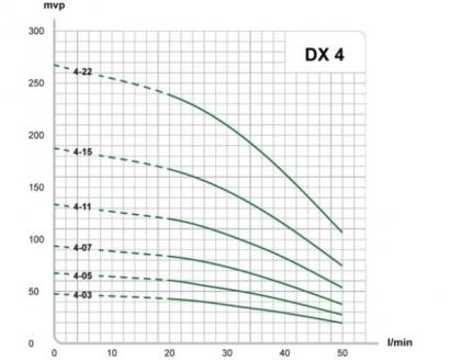 DX 4-11T + 70m porakaivopumppupaketti alk.