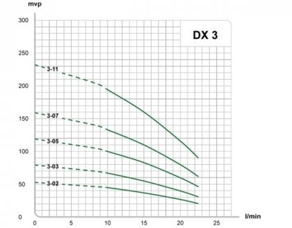 Porakaivopumppupaketti DX3-03T, 25l/min, alk.