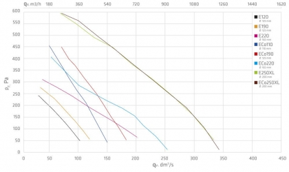 Huippuimuri Vilpe Eco 220P/160/700 vaaleaharmaa