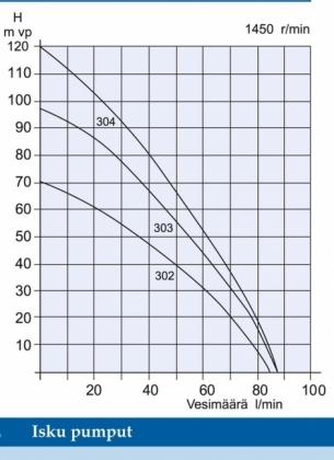 Vesirengaspumppu Isku 302 1,1 Kw