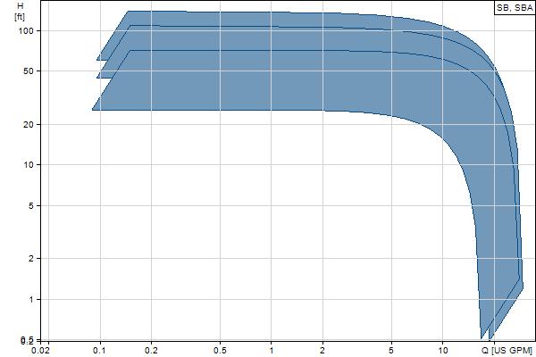 Grundfos  SBA 3- 35 M
