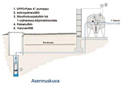LOHJA KPSV Vesiöosa kalvopainesäiliö automatiikalla 25l /6
